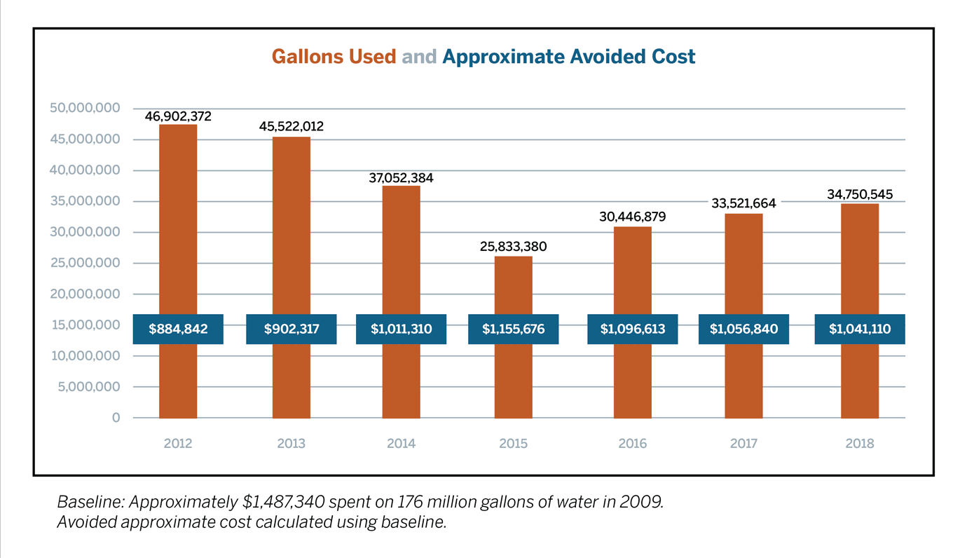 Chart showing a reduction in gallons of water used and the approximate avoided cost as a result of UT Austin's conservation efforts from 2012-2018