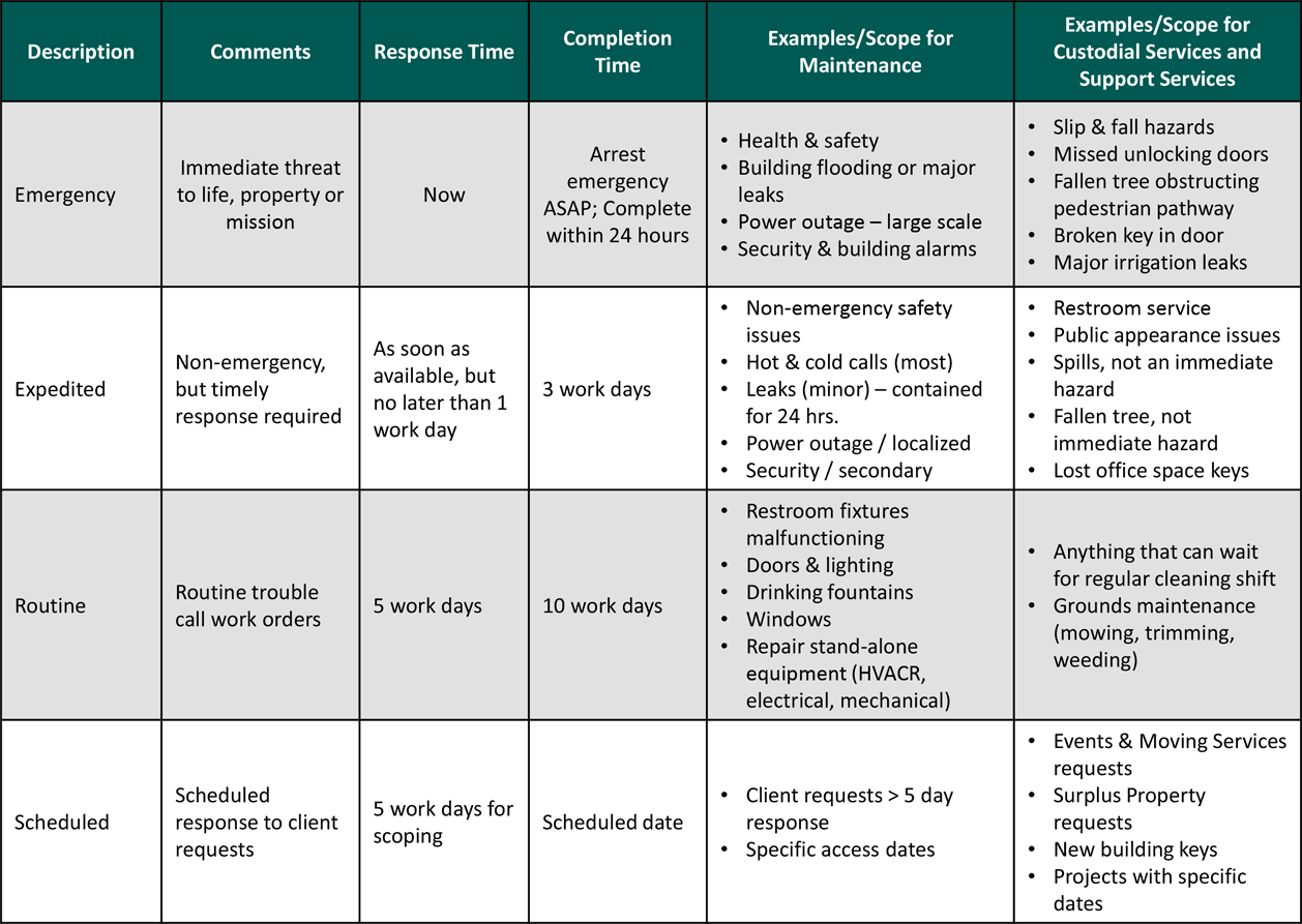 service delivery response times chart with examples